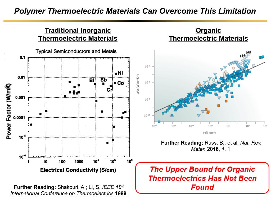 Polymer Thermoelectric Materials Can Overcome This Limitation