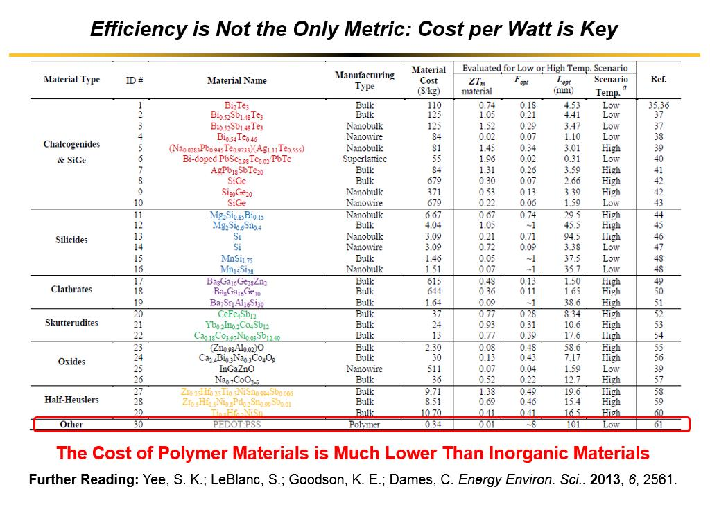 Efficiency is Not the Only Metric: Cost per Watt is Key
