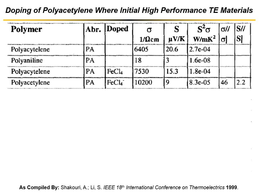 Doping of Polyacetylene Where Initial High Performance TE Materials