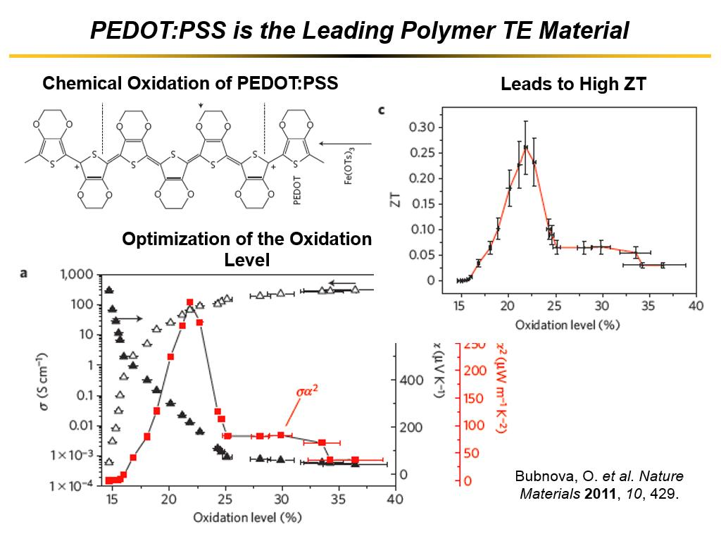 PEDOT:PSS is the Leading Polymer TE Material