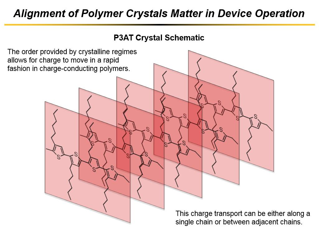 Alignment of Polymer Crystals Matter in Device Operation