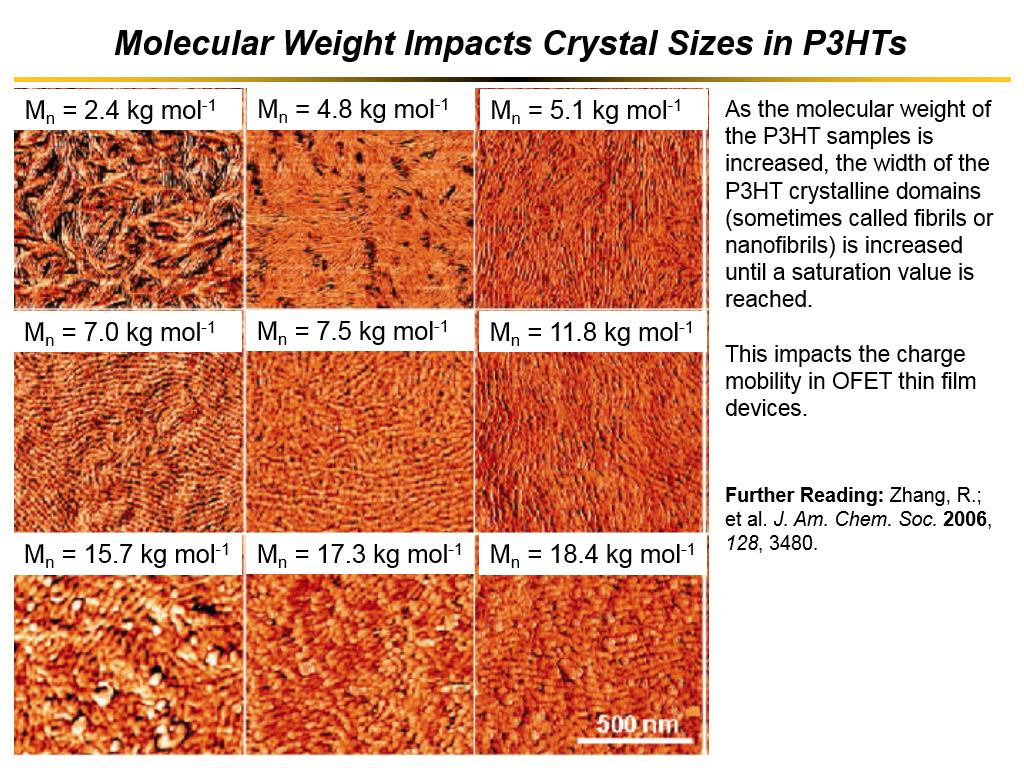 Molecular Weight Impacts Crystal Sizes in P3HTs