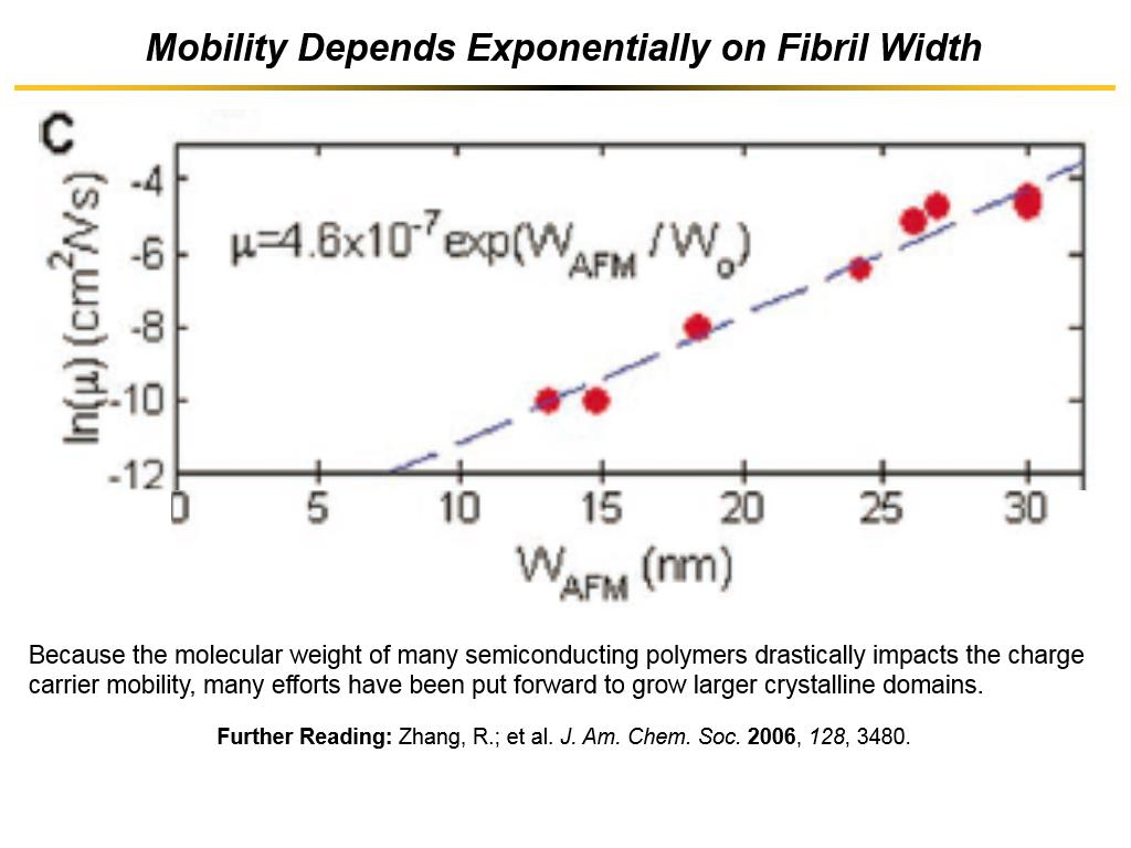 Mobility Depends Exponentially on Fibril Width