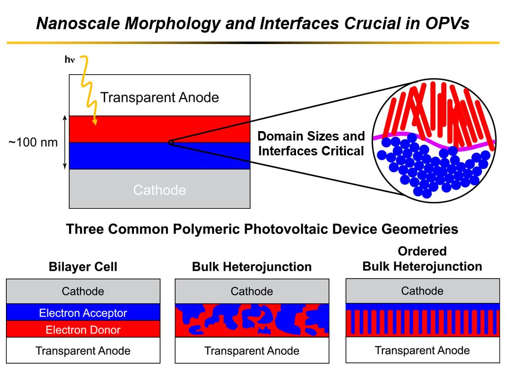 Nanoscale Morphology and Interfaces Crucial in OPVs
