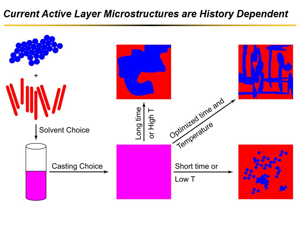 Current Active Layer Microstructures are History Dependent