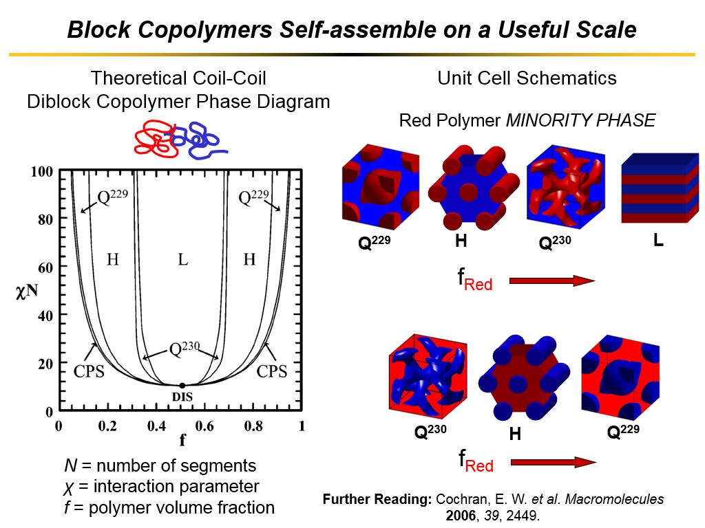 Block Copolymers Self-assemble on a Useful Scale