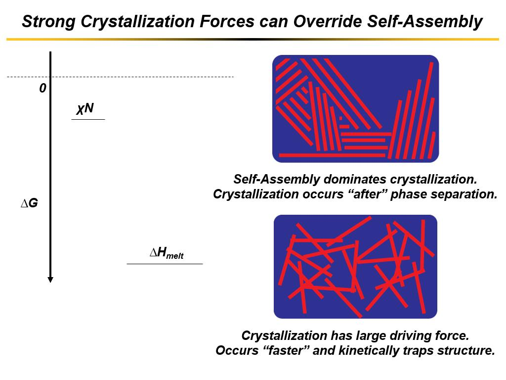 Strong Crystallization Forces can Override Self-Assembly