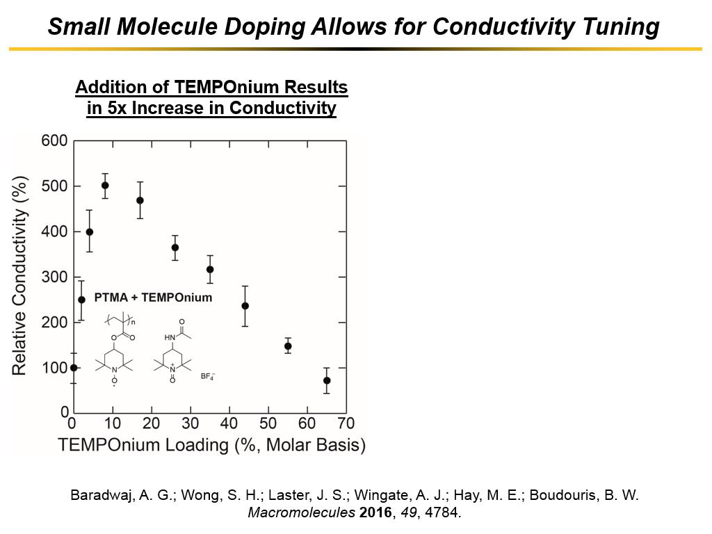 Small Molecule Doping Allows for Conductivity Tuning