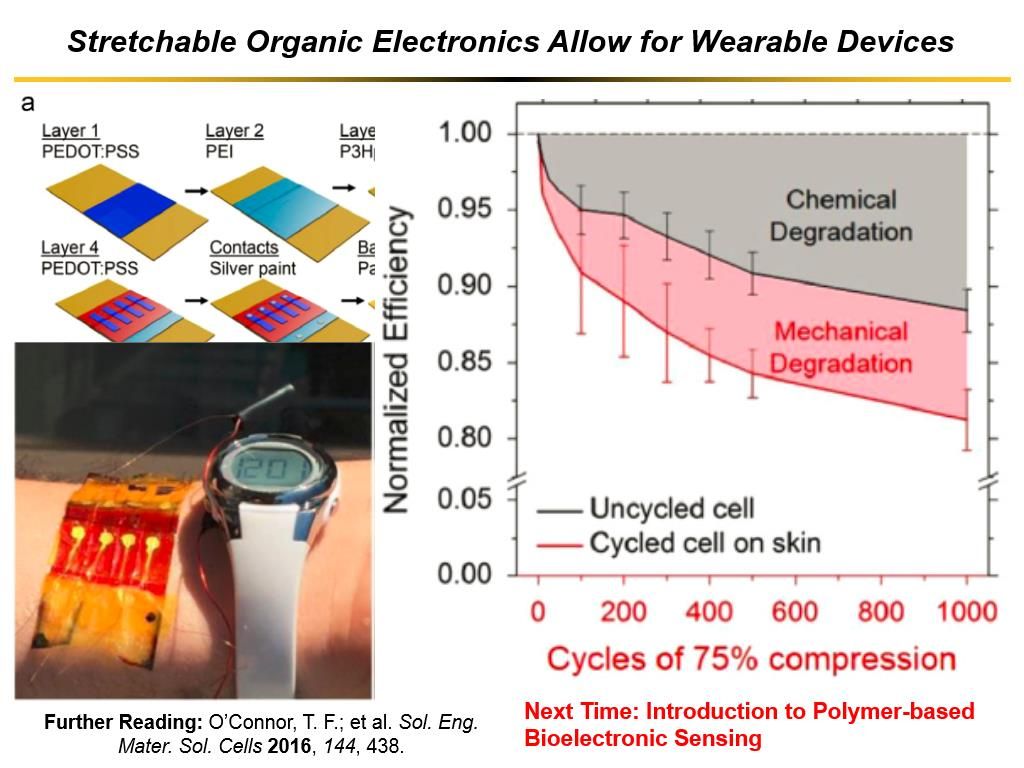 Stretchable Organic Electronics Allow for Wearable Devices