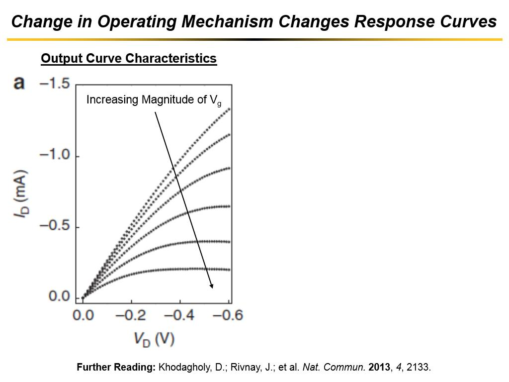 Change in Operating Mechanism Changes Response Curves