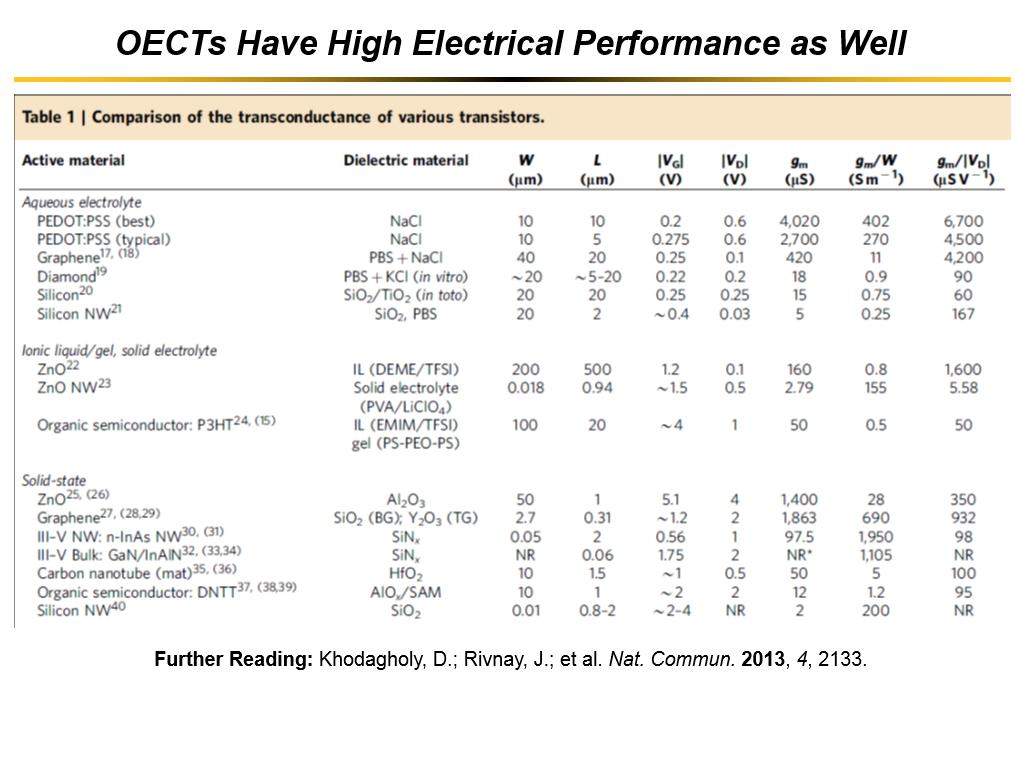OECTs Have High Electrical Performance as Well