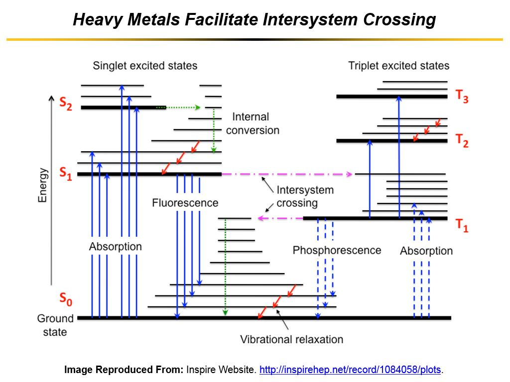 Heavy Metals Facilitate Intersystem Crossing