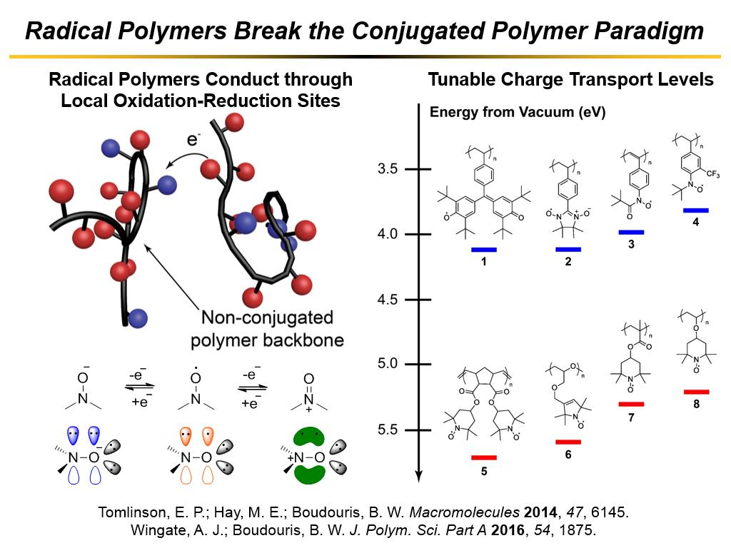 Radical Polymers Break the Conjugated Polymer Paradigm