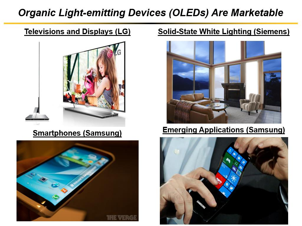 Organic Light-emitting Devices (OLEDs) Are Marketable