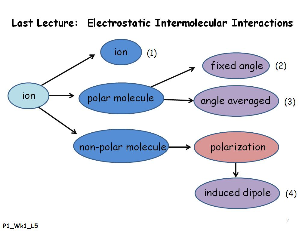Last Lecture: Electrostatic Intermolecular Interactions