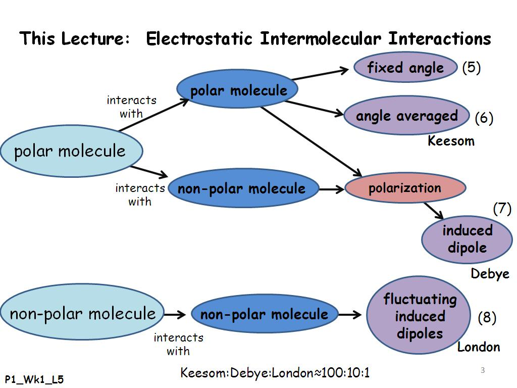This Lecture: Electrostatic Intermolecular Interactions