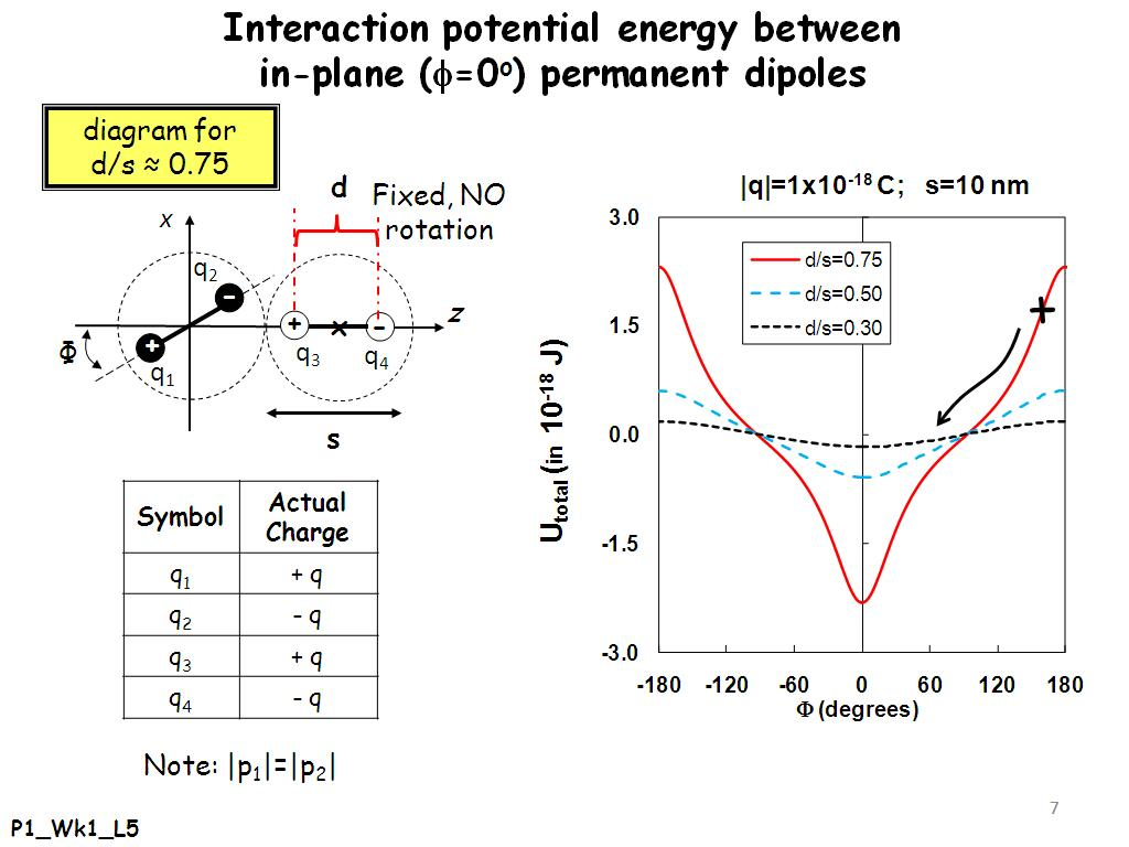 Interaction potential energy between in-plane (=0o) permanent dipoles