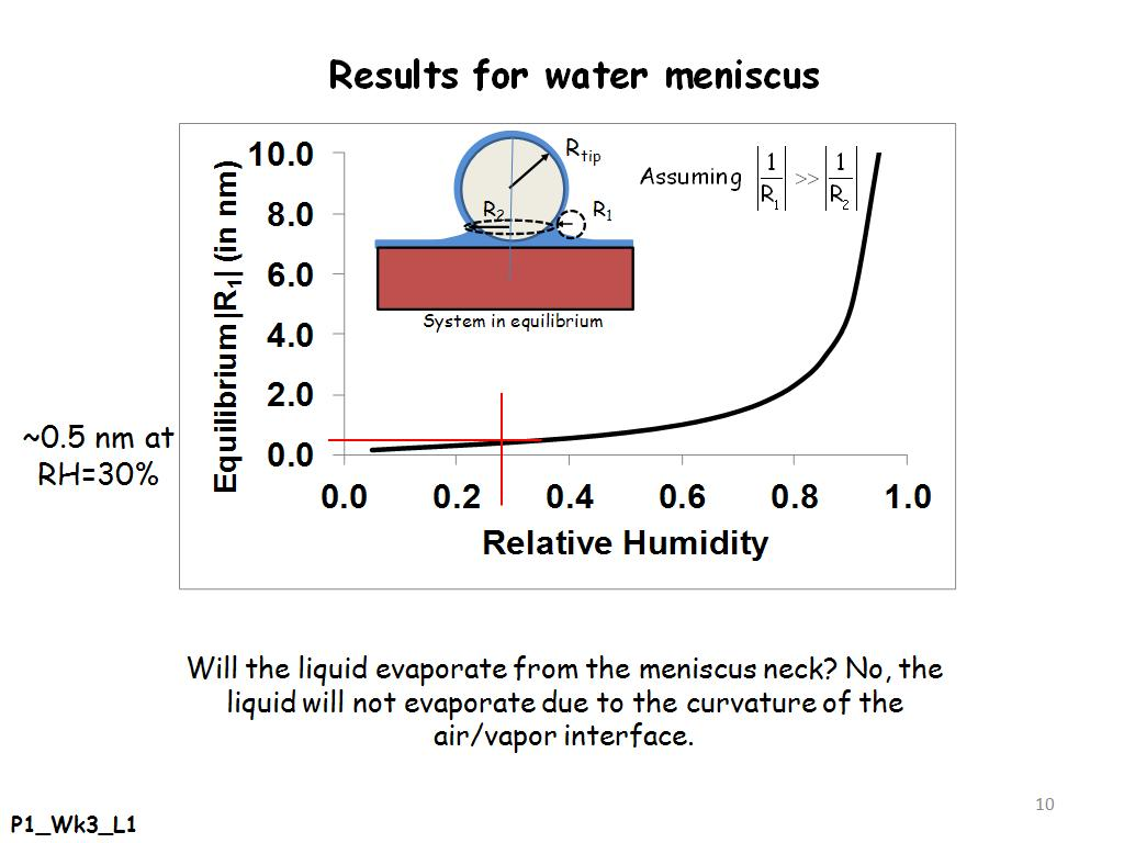 Results for water meniscus