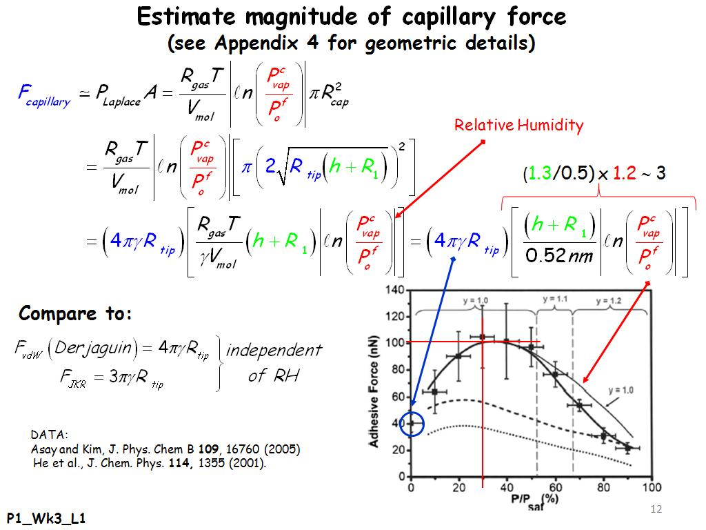 Estimate magnitude of capillary force