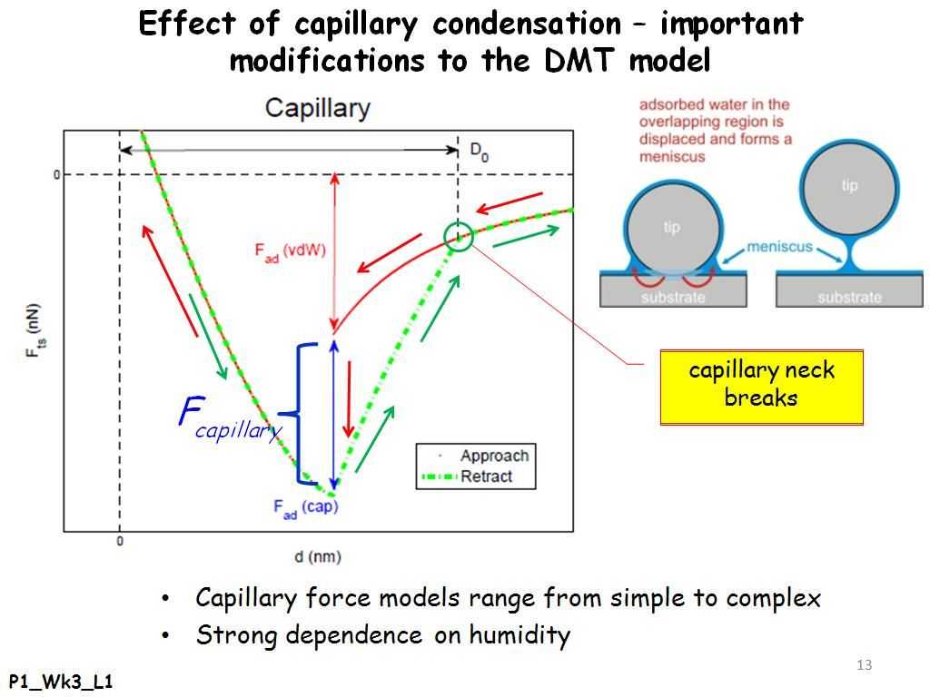 Effect of capillary condensation