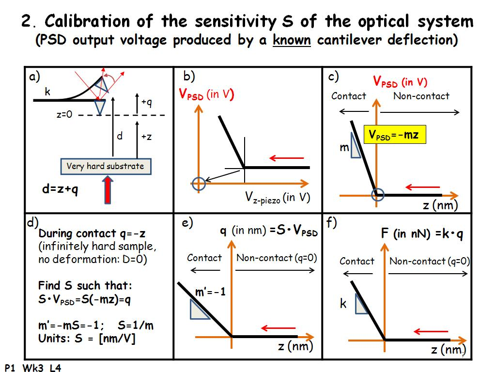 Calibration of the sensitivity S of the optical system