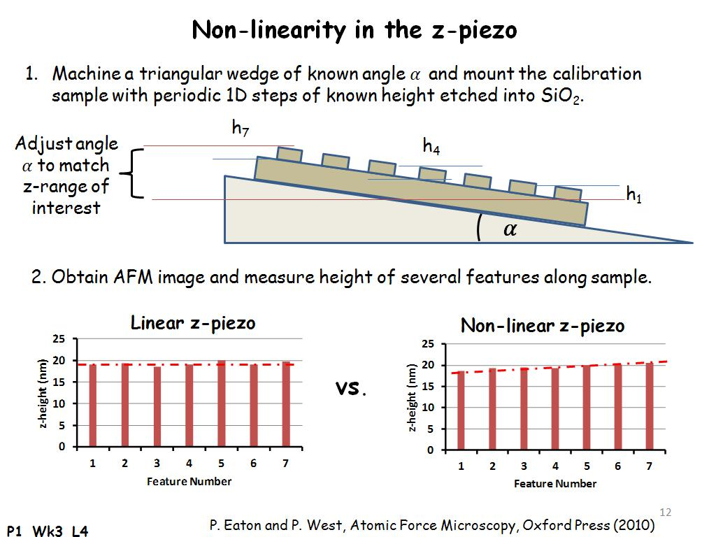 Non-linearity in the z-piezo