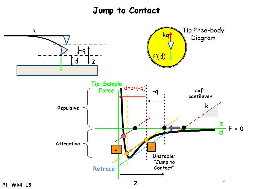 Nanohub courses nanohub u fundamentals of atomic force jump to contact 000029 pooptronica