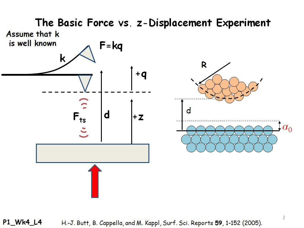 The Basic Force vs. z-Displacement Experiment