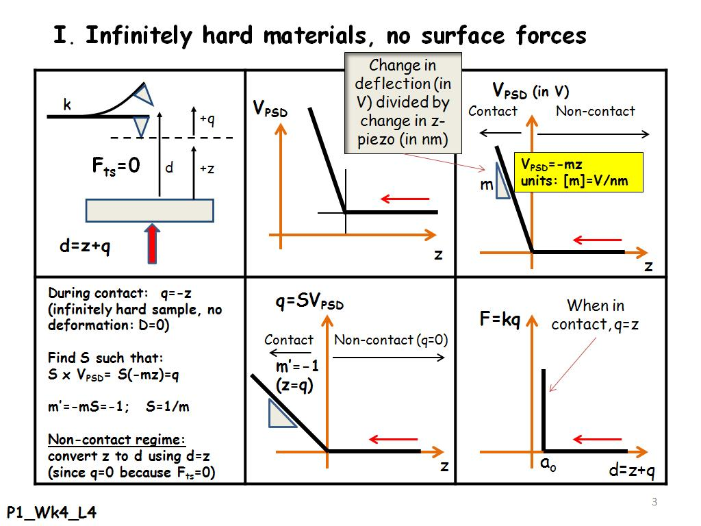 I. Infinitely hard materials, no surface forces