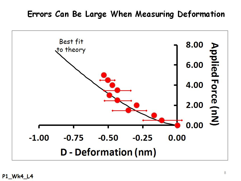 Errors Can Be Large When Measuring Deformation