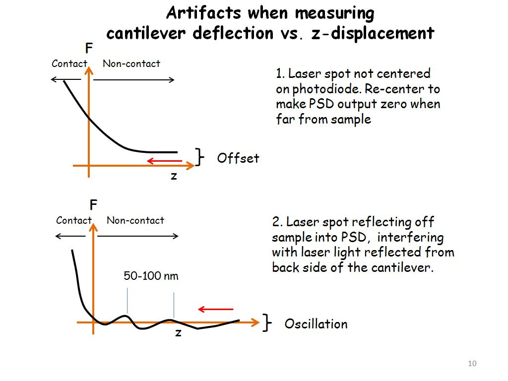 Artifacts when measuring cantilever deflection vs. z-displacement