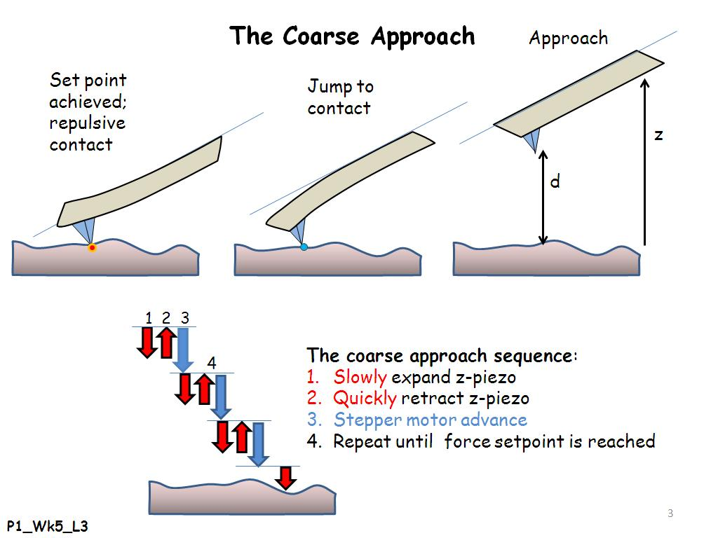The Coarse Approach