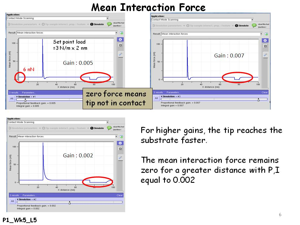 Mean Interaction Force