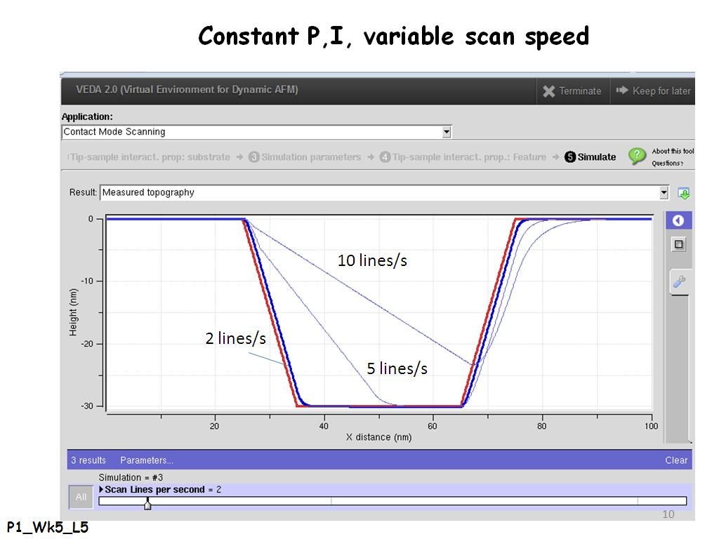 Constant P,I, variable scan speed