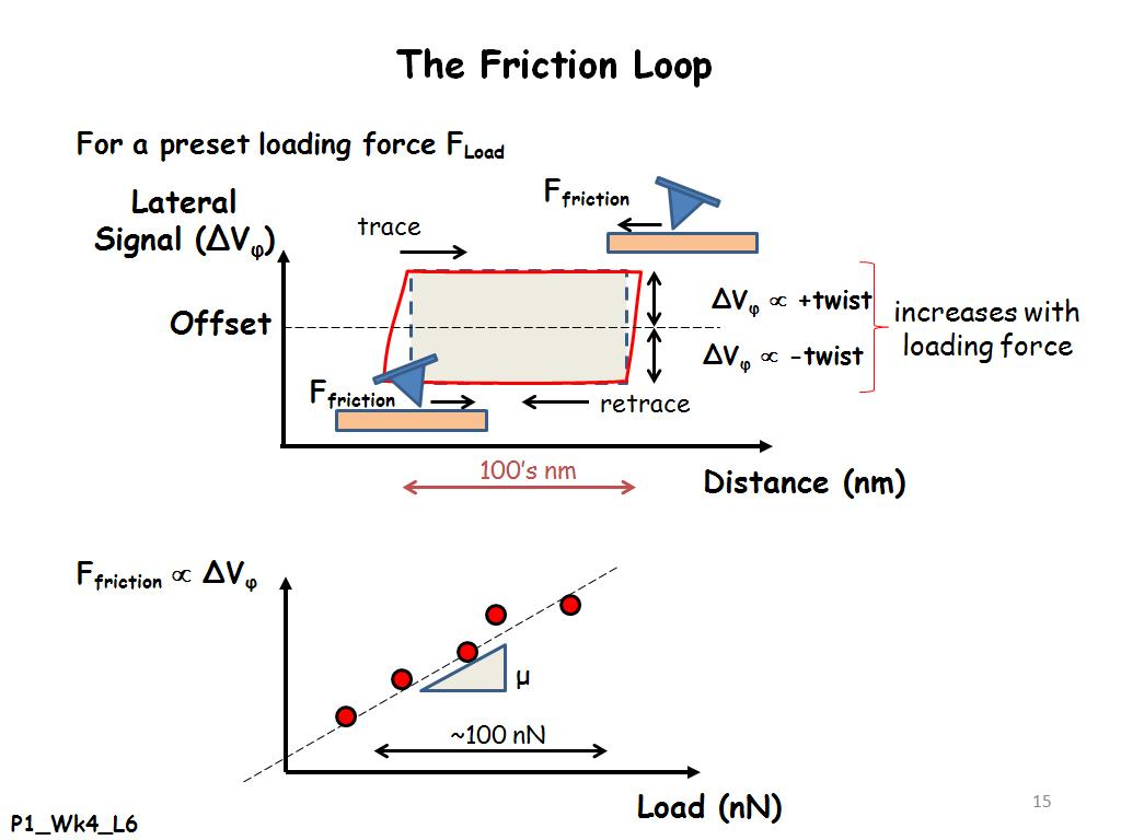 force friction microscopy thesis Surface characterization, adhesion, and friction properties of  are studied using an optical profiler and an atomic/friction force microscope (afm/ffm), measurements on the hydrophobic.