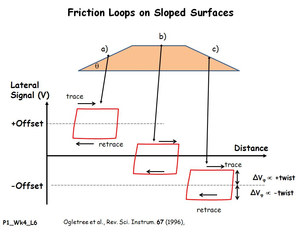 force friction microscopy thesis