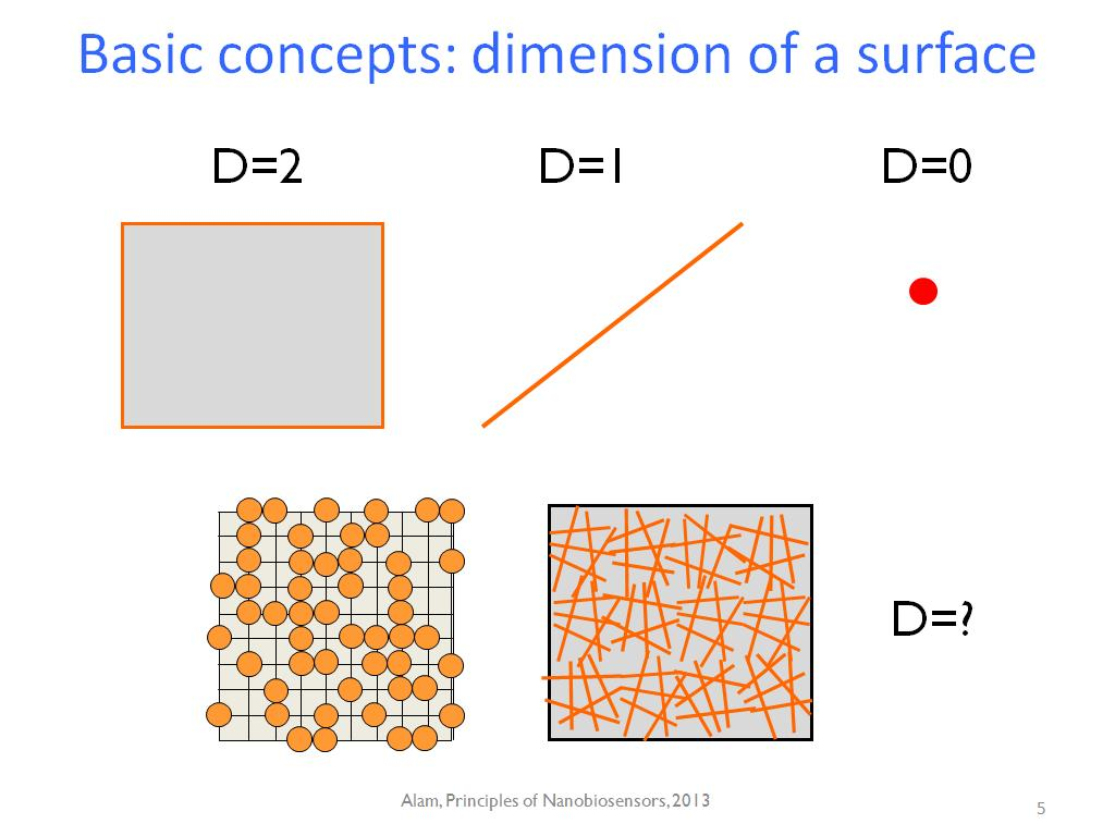 Basic concepts: dimension of a surface