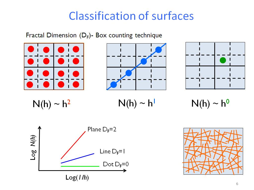 Classification of surfaces