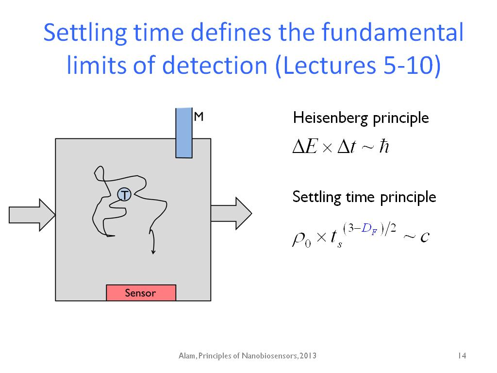 Settling time defines the fundamental limits of detection (Lectures 5-10)