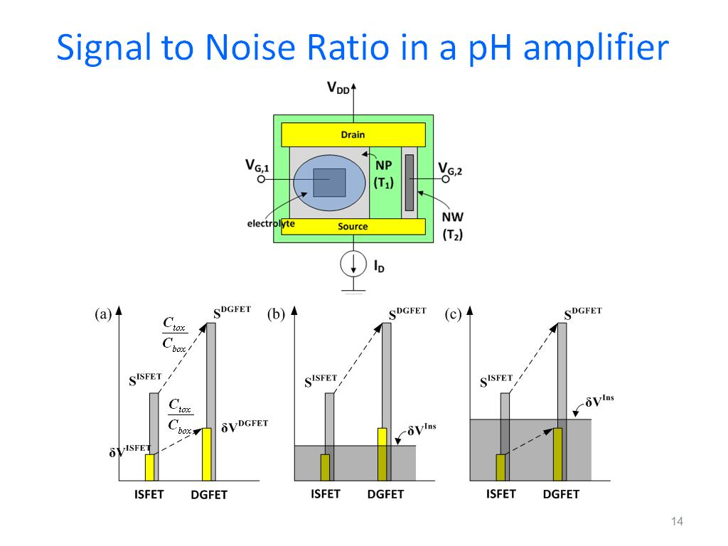 image quality and signal to noise ratio Abstract signal-to-noise ratio, the ratio between signal and noise, is a quantity that has been well established for mri data but is still subject of ongoing debate and confusion when it comes to fmri data fmri data are characterised by small activation fluctuations in a background of noise.