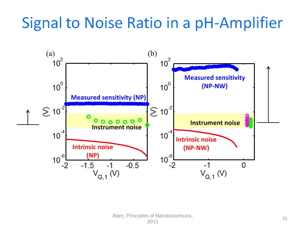 Signal To Noise Ratio Berechnen : courses nanohub u principles of electronic ~ Themetempest.com Abrechnung