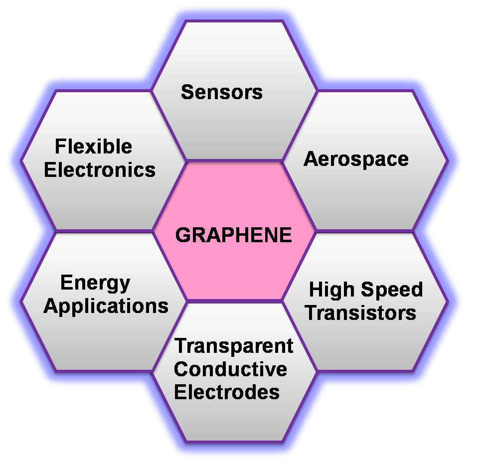 Graphene and other 2D materials Logo