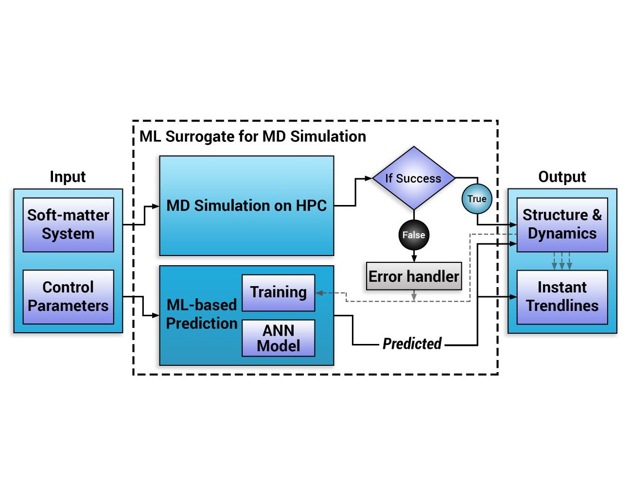 Designing Machine Learning Surrogates for Molecular Dynamics Simulations thumbnail