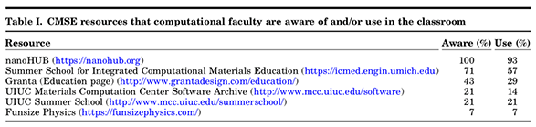 Table 1. CMSE resources that computational faculty are aware of and/or use in the classroom