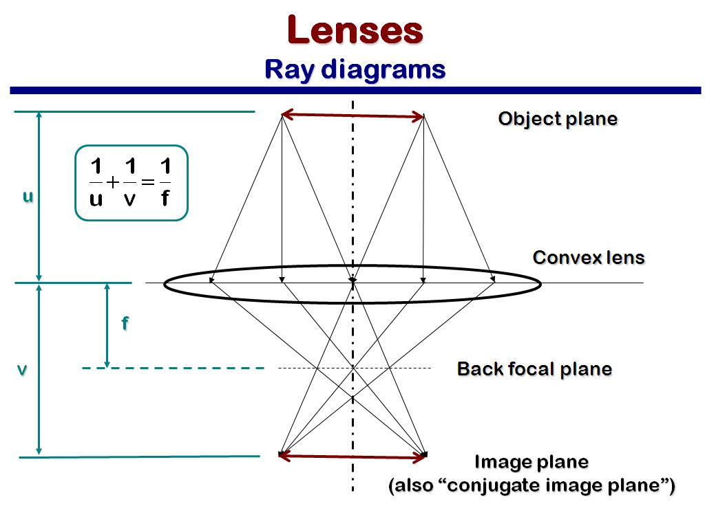 Nanohub resources mse 582 lecture 3 lenses apertures and nanohub resources mse 582 lecture 3 lenses apertures and resolution watch presentation pooptronica