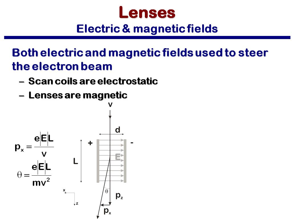 Lenses Electric & magnetic fields