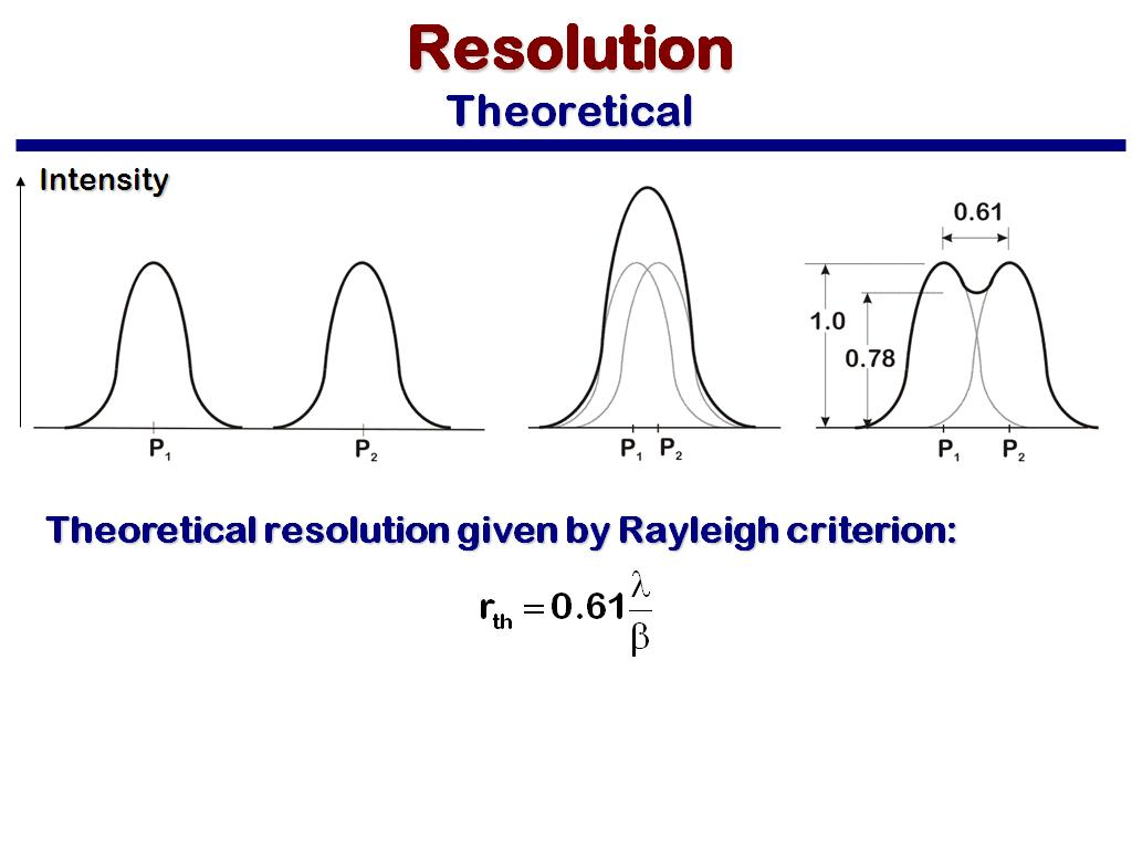 Resolution Theoretical