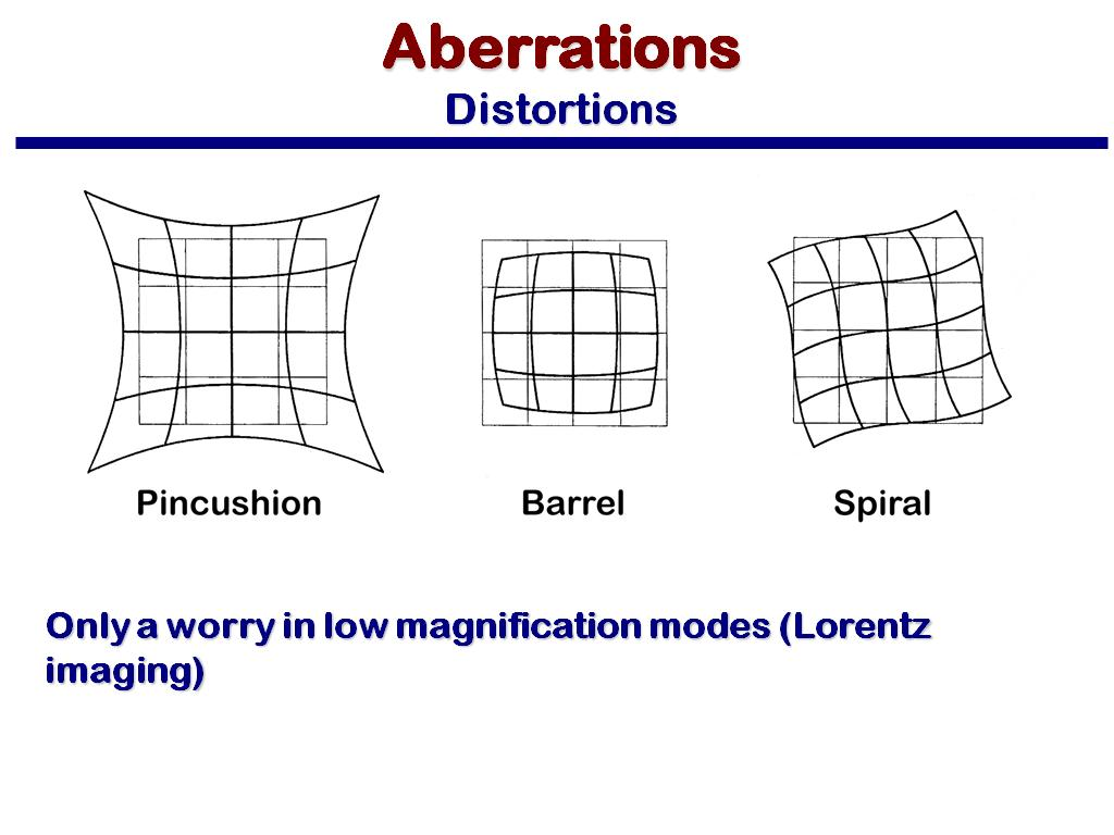 Aberrations Distortions
