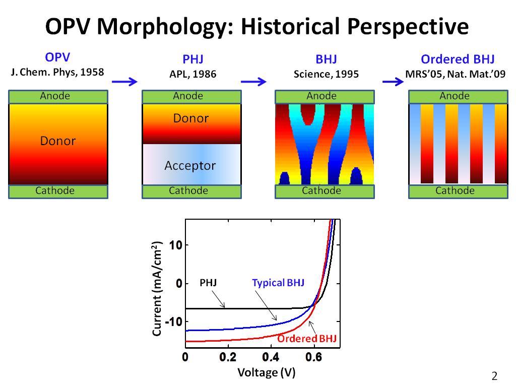 nanoHUB.org - Resources: Optimum Morphology and Performance Gains of ...