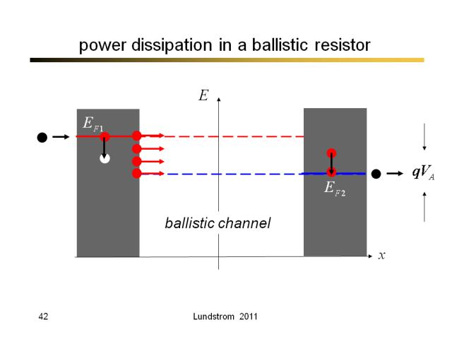power dissipation in a ballistic resistor